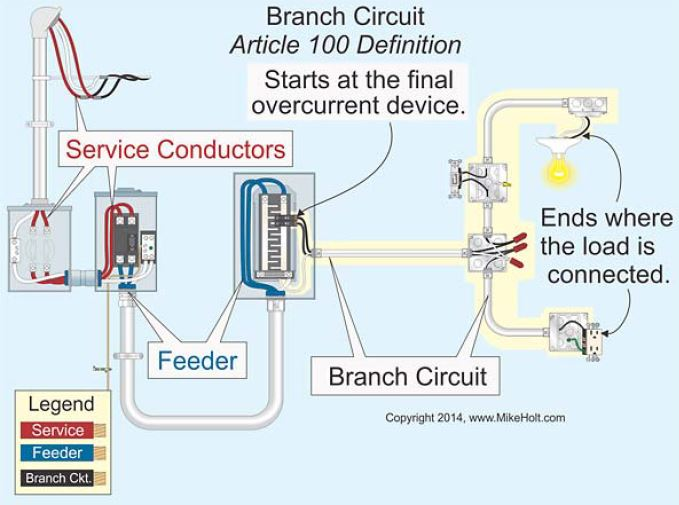 nec article 210 five common applications and requirements Wiring a GFCI Circuit nec article 210 five common applications and requirements